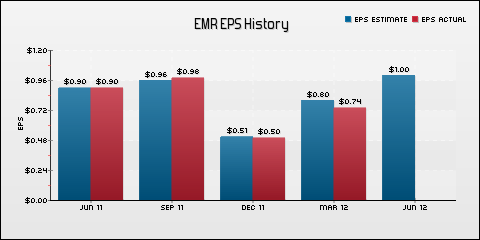 Emerson Electric Co. EPS Historical Results vs Estimates
