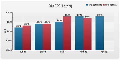 Rackspace Hosting, Inc. EPS Historical Results vs Estimates