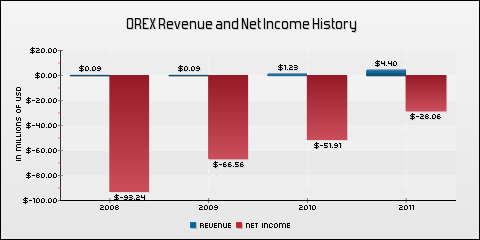 Orexigen Therapeutics, Inc. Revenue and Net Income History