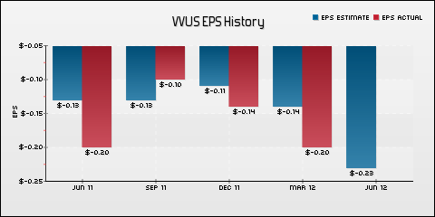VIVUS Inc. EPS Historical Results vs Estimates