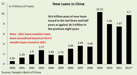 New loans in China
