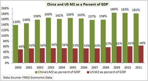 M2 as a percentage of GDP for US and China