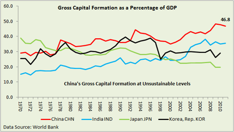 Gross capital formation as percentage of GDP for China, Japan and India