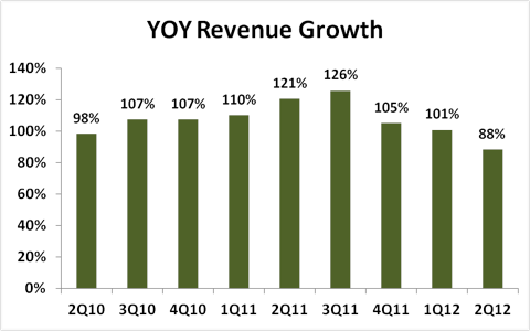 LinkedIn Revenue Growth