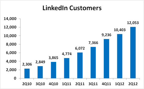 LinkedIn Customers