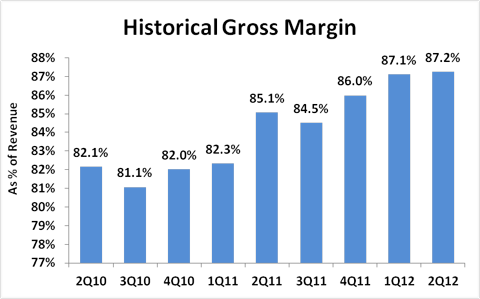 Linked Gross Margin