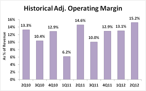 LinkedIn Adj. Operating Margin