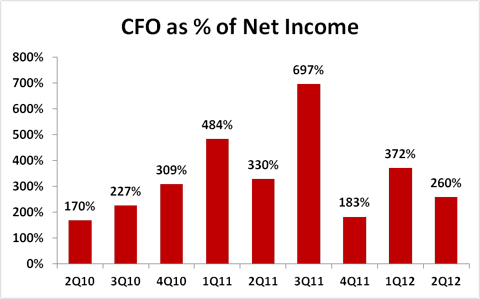 LinkedIn Cash from operations as % of net income