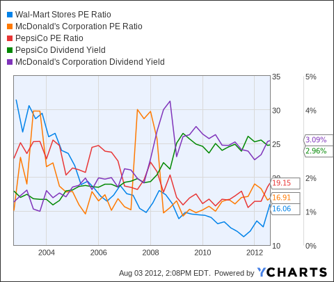 WMT PE Ratio Chart