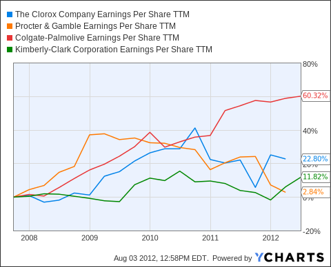 CLX Earnings Per Share TTM Chart