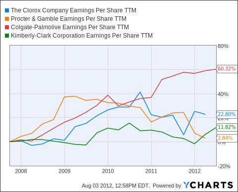 CLX Earnings Per Share TTM Chart