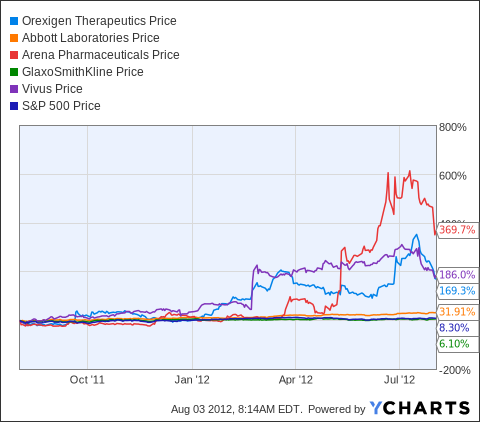 OREX Chart