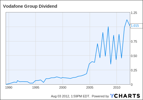 VOD Dividend Chart