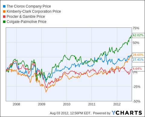 CLX Chart