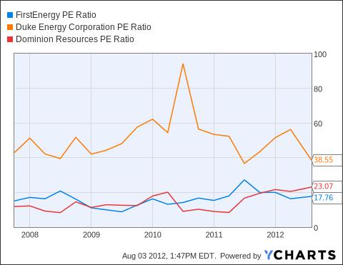 FE PE Ratio Chart