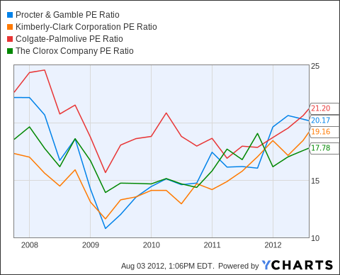PG PE Ratio Chart