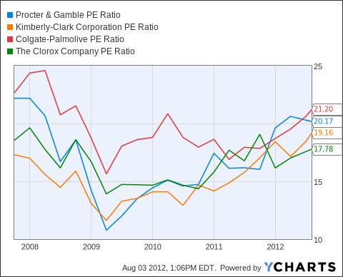 PG PE Ratio Chart
