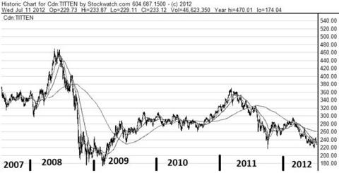 TSX Energy Index - 5 Years