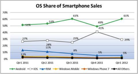 iPhone vs Android Market Share (Graph From NPD Group)