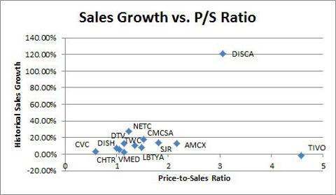 Sales Growth vs. PS