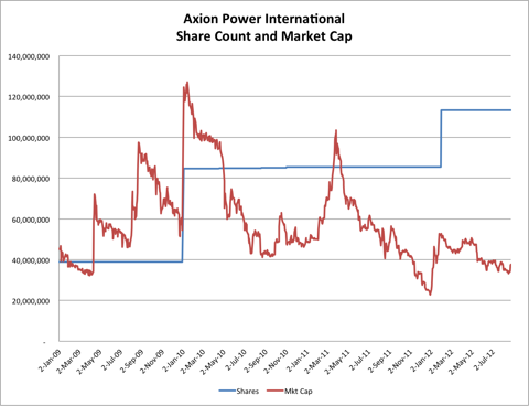 Axion Power Market Cap and Share Count