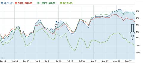 Transports and Financials Vs. Market as per Yahoo Finance