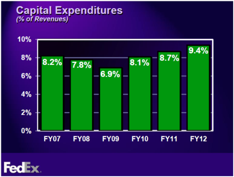 FedEx Capital Expenditures