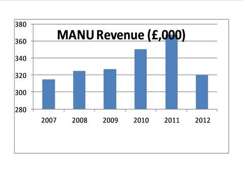 Manchester United Revenue