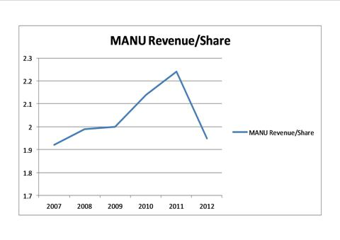 MANU Revenue/Share