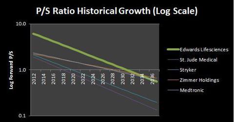 EW PS Ratio Analysis