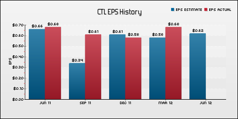CenturyLink, Inc. EPS Historical Results vs Estimates