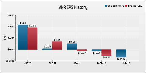 Alpha Natural Resources, Inc. EPS Historical Results vs Estimates