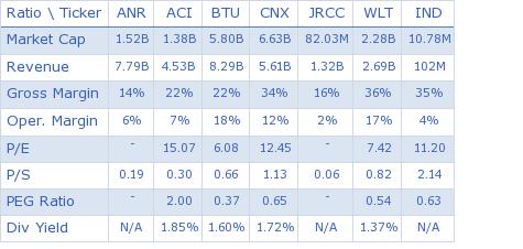 Alpha Natural Resources, Inc. key ratio comparison with direct competitors