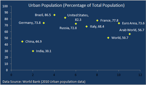Urbanization in India, China and World