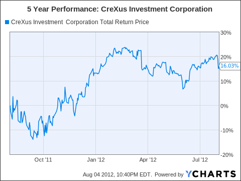 CXS Total Return Price Chart