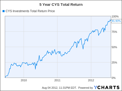 CYS Total Return Price Chart