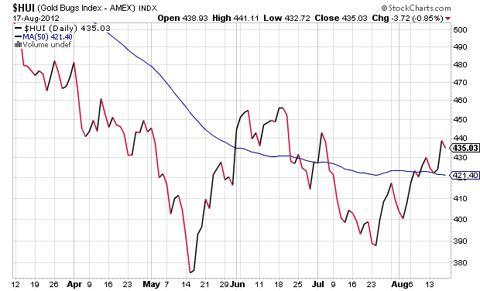 NYSE Arca Gold Bugs Index (HUI)