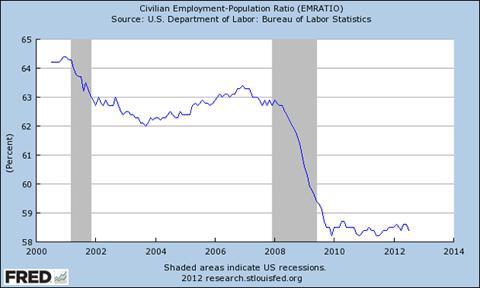 Civilian Employment Population Ratio (EMRATIO)