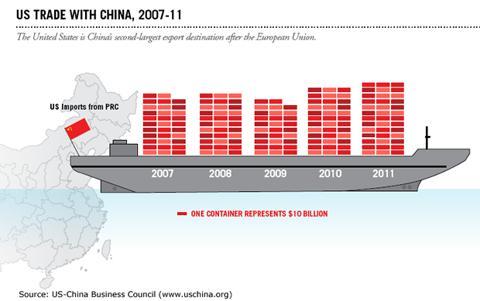 U.S. Trade with China