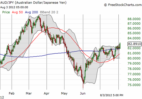 The Australian dollar prints another important breakout