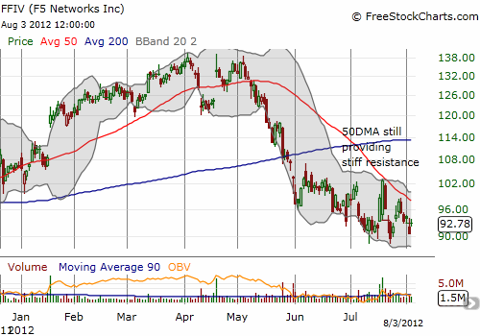 F5 Networks still struggles under the 50DMA even after a quick post-earnings comeback from weak guidance