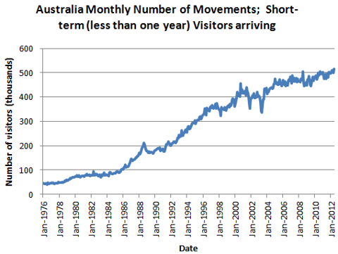 Australia Monthly Number of Movements; Short-term (less than one year) Visitors arriving