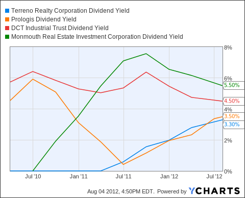 TRNO Dividend Yield Chart