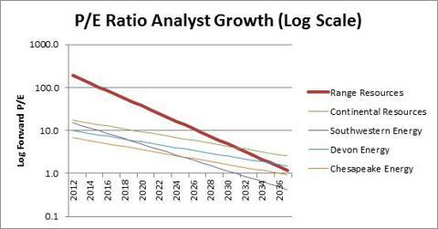 PE Ratio Analysis