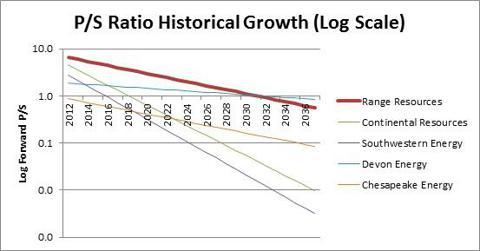 PS Ratio Analysis