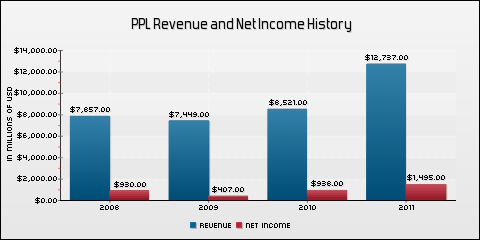 PPL Corporation Revenue and Net Income History
