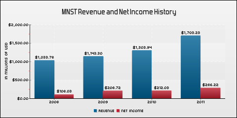 Monster Beverage Corporation Revenue and Net Income History