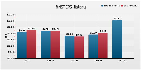 Monster Beverage Corporation EPS Historical Results vs Estimates