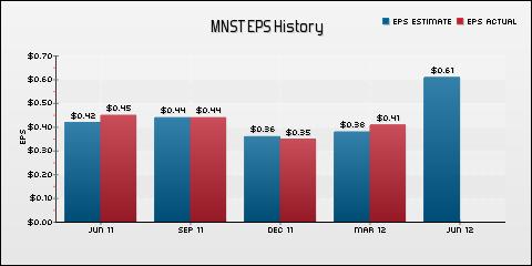 Monster Beverage Corporation EPS Historical Results vs Estimates