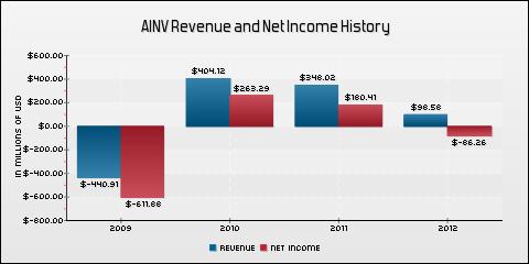 Apollo Investment Corporation Revenue and Net Income History